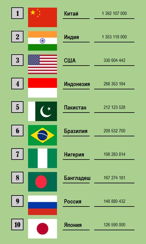 Самые большие страны в мире - по площади и населению: обновленные рейтинги
